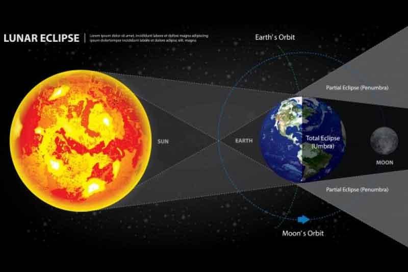 Gerhana Bulan Total Super Blood Moon 26 Mei 2021 Bisa Diamati Tanpa Alat